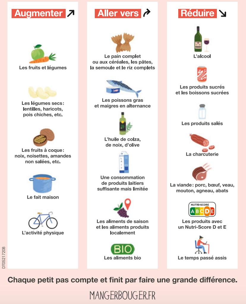 conseils diet santé publique france vf